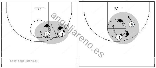 Gráficos de baloncesto que recogen el juego de equipo en el bloqueo directo con el defensor del balón pasando por encima del bloqueo