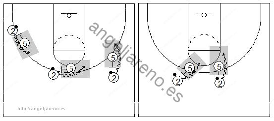 Gráficos de baloncesto que recogen el juego de equipo en el bloqueo directo y sus diferentes ángulos