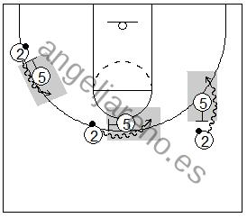 Gráfico de baloncesto que recoge el juego de equipo en el bloqueo directo y diferentes ángulos del mismo