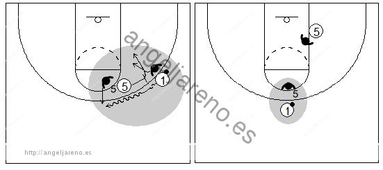 Gráficos de baloncesto que recogen el juego de equipo en el bloqueo directo donde la defensa ha cambiado