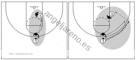 Gráficos de baloncesto que recogen el juego de equipo en el bloqueo directo donde el atacante juega para pasar el balón al compañero grande
