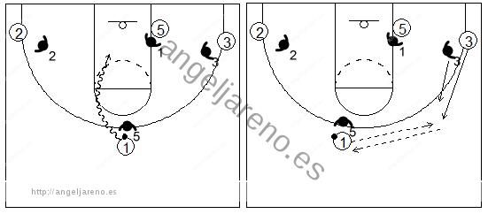 Gráficos de baloncesto que recogen el juego de equipo en el bloqueo directo en el que la defensa cambia