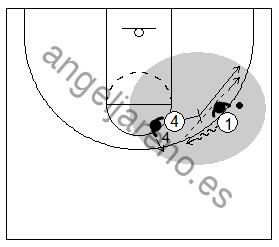 Gráfico de baloncesto que recoge el juego de equipo en el bloqueo directo cuando el bloqueador es un tirador