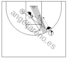 Gráfico de baloncesto que recoge el juego de equipo en el bloqueo directo en el que el bloqueador finta el bloqueo y corta a la canasta