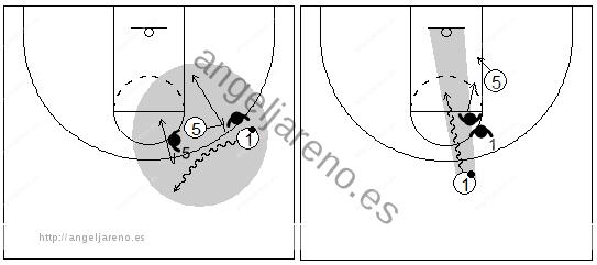 Gráficos de baloncesto que recogen el juego de equipo en el bloqueo directo en el que el atacante con balón dauno o dos botes hacia fuera para luego atacar a su propio defensor