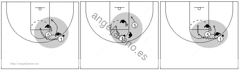 Gráficos de baloncesto que recogen el juego de equipo en el bloqueo directo y un defensor del balón quedándose en el bloqueo