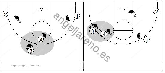 Gráfico de baloncesto que recoge el juego de equipo en el bloqueo directo y cómo se genera espacio