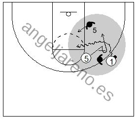 Gráfico de baloncesto que recoge el juego de equipo en el bloqueo directo hacia la línea de fondo