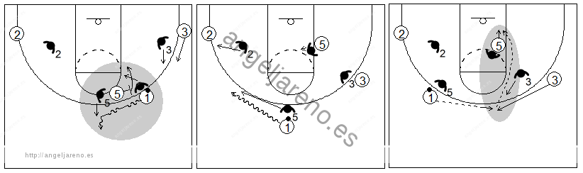 Gráficos de baloncesto que recogen el juego de equipo en el bloqueo directo y el ataque contra una defensa que cambia