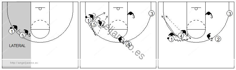 Gráficos de baloncesto que recogen el juego de equipo en el bloqueo directo lateral
