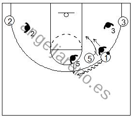 Gráfico de baloncesto que recoge el juego de equipo en el bloqueo directo en donde los defensores cambian