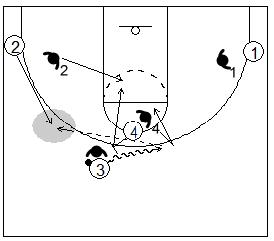 Gráfico de baloncesto que recoge el juego de equipo en el bloqueo directo y el movimiento de los atacantes para generar espacio al bloqueo directo