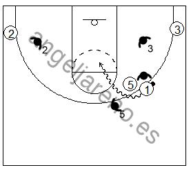 Gráfico de baloncesto que recoge el juego de equipo en el bloqueo directo y el split realizado contra el defensor del bloqueador