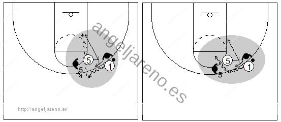 Gráficos de baloncesto que recogen el juego de equipo en el bloqueo directo con las opciones para castigar la ayuda del bloqueador