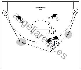 Gráfico de baloncesto que recoge el juego de equipo en el bloqueo directo y el pase fuera del trap a un compañero en el perímetro