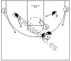 Gráfico de baloncesto que recoge el juego de equipo en el bloqueo directo y un pase fuera del trap