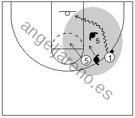 Gráfico de baloncesto que recoge el juego de equipo en el bloqueo directo y a un atacante penetrando contra el pívot defensor en una defensa que niega el bloqueo