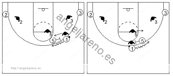 Gráficos de baloncesto que recogen el juego de equipo en el bloqueo directo contra un pívot que espera en la zona