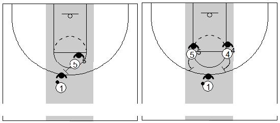 Gráficos de baloncesto que recogen el juego de equipo en el bloqueo directo central