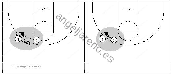 Gráficos de baloncesto que recogen el juego de equipo en el bloqueo directo en un lateral