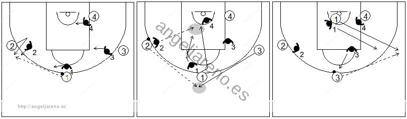 Gráficos de baloncesto que recogen el juego de equipo en el perímetro y un corte directo a la canasta