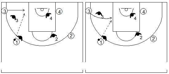 Gráficos de baloncesto que recogen el juego de equipo en el perímetro y el corte directo en el lado fuerte y desde el lado débil