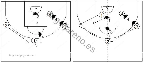 Gráficos de baloncesto que recogen el juego de equipo en el perímetro y un corte a la canasta o puerta atrás
