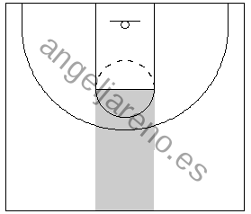 Gráficos de baloncesto que recogen el juego de equipo en el poste y el centro de la cancha, área de gran importancia para el ataque