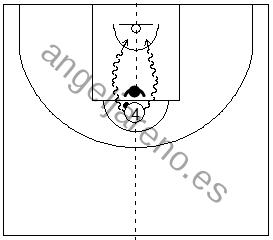 Gráficos de baloncesto que recogen el juego de equipo en el poste y al poste alto con balón jugando 1x1
