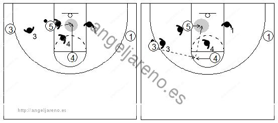 Gráficos de baloncesto que recogen el juego de equipo en el poste y al poste alto moviéndose para recibir