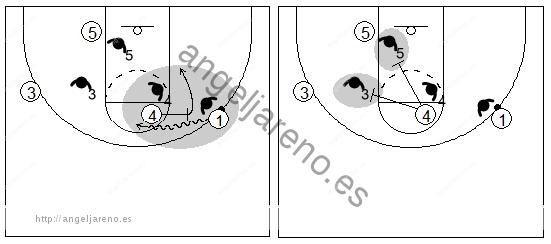 Gráficos de baloncesto que recogen el juego de equipo en el poste y al poste alto poniendo bloqueos