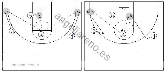 Gráficos de baloncesto que recogen el juego de equipo en el poste y a un poste alto con el balón