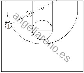 Gráfico de baloncesto que recoge el juego de equipo en el poste y el mejor ángulo para pasar el balón al poste bajo
