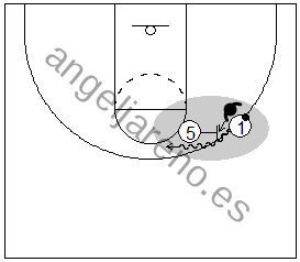Gráficos de baloncesto que recogen el juego de equipo en el bloqueo directo y a un atacante con balón metiendo a su defensor en el bloqueo directo