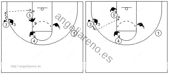 Gráficos de baloncesto que recogen el juego de equipo en el poste y los movimientos del pasador antes de pasar el balón dentro