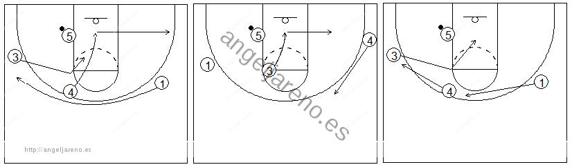 Gráficos de baloncesto que recogen el juego de equipo en el poste y los movimientos con 4 atacantes abiertos y el balón en el poste bajo