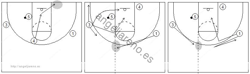 Gráficos de baloncesto que recogen el juego de equipo en el poste y los movimientos cuando el balón está en el poste bajo
