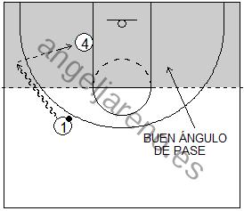 Gráfico de baloncesto que recoge el juego de equipo en el poste y a un atacante pasando por debajo del tiro libre