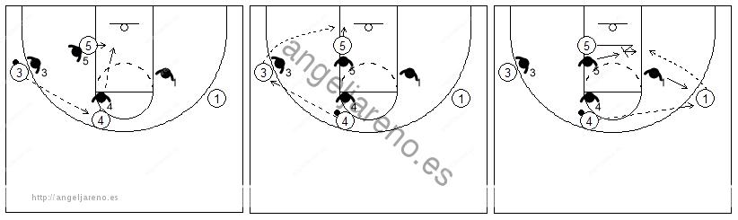 Gráficos de baloncesto que recogen el juego de equipo en el poste y el pase al poste alto para pasar el balón al bajo
