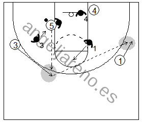 Gráfico de baloncesto que recoge el juego de equipo en el poste y los pases del poste bajo cuando llegan las ayudas