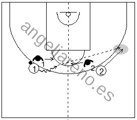 Gráfico de baloncesto que recoge el juego de equipo en el perímetro y una penetración frontal contra una ayuda perimetral de un defensor situado en el lado opuesto