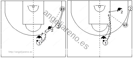 Gráficos de baloncesto que recogen el juego de equipo en el perímetro y una penetración frontal contra una ayuda desde el perímetro