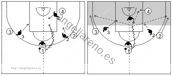 Gráficos de baloncesto que recogen el juego de equipo en el perímetro y una penetración frontal (eje central)