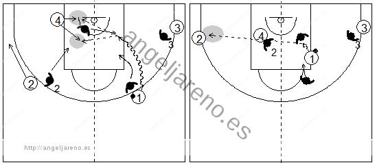 Gráficos de baloncesto que recogen el juego de equipo en el perímetro y una penetración frontal lateral