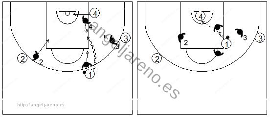 Gráficos de baloncesto que recogen el juego de equipo en el perímetro y una penetración frontal por el mismo lado del pívot