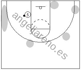 Gráfico de baloncesto que recoge el juego de equipo en el poste y las posiciones de los jugadores cuando el balón está en el poste bajo