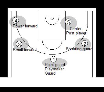 Gráfico de baloncesto que recoge el vocabulario de las distintas posiciones de los jugadores dentro de un equipo