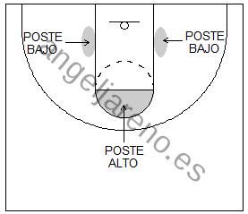 Gráfico de baloncesto que recoge el juego de equipo en el poste y sus posiciones