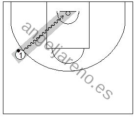Gráfico de baloncesto que recoge uno de los principios básicos del ataque de equipo: la trayectoria del atacante con balón