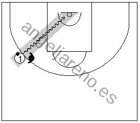 Gráfico de baloncesto que recoge uno de los principios básicos del ataque de equipo: la trayectoria del atacante con balón y un defensor fuera de ella